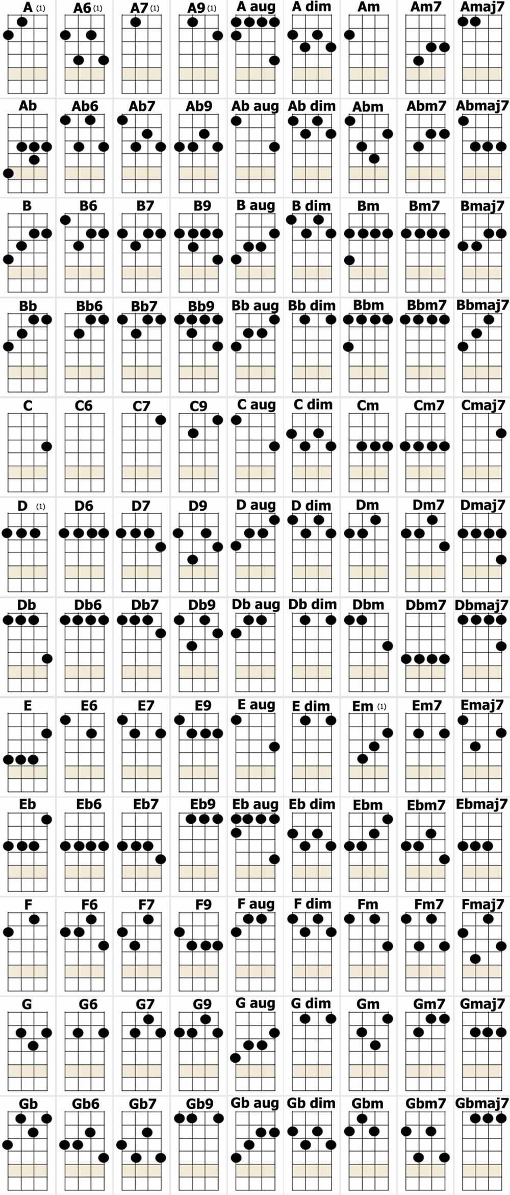 Daves ukulele chord chart please be patient as this is a large image it may take a while to appear hexwebz Choice Image