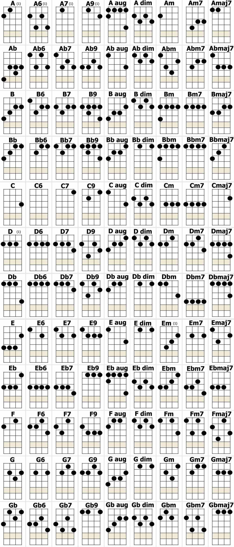 DAVEs UKULELE CHORD CHART – Ukulele Chord Chart